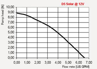 D5_Solar_Curve.jpg